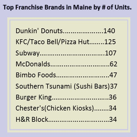 Franchised Units in Maine (2014)